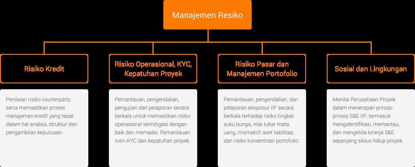 Manajemen Risiko – IIF